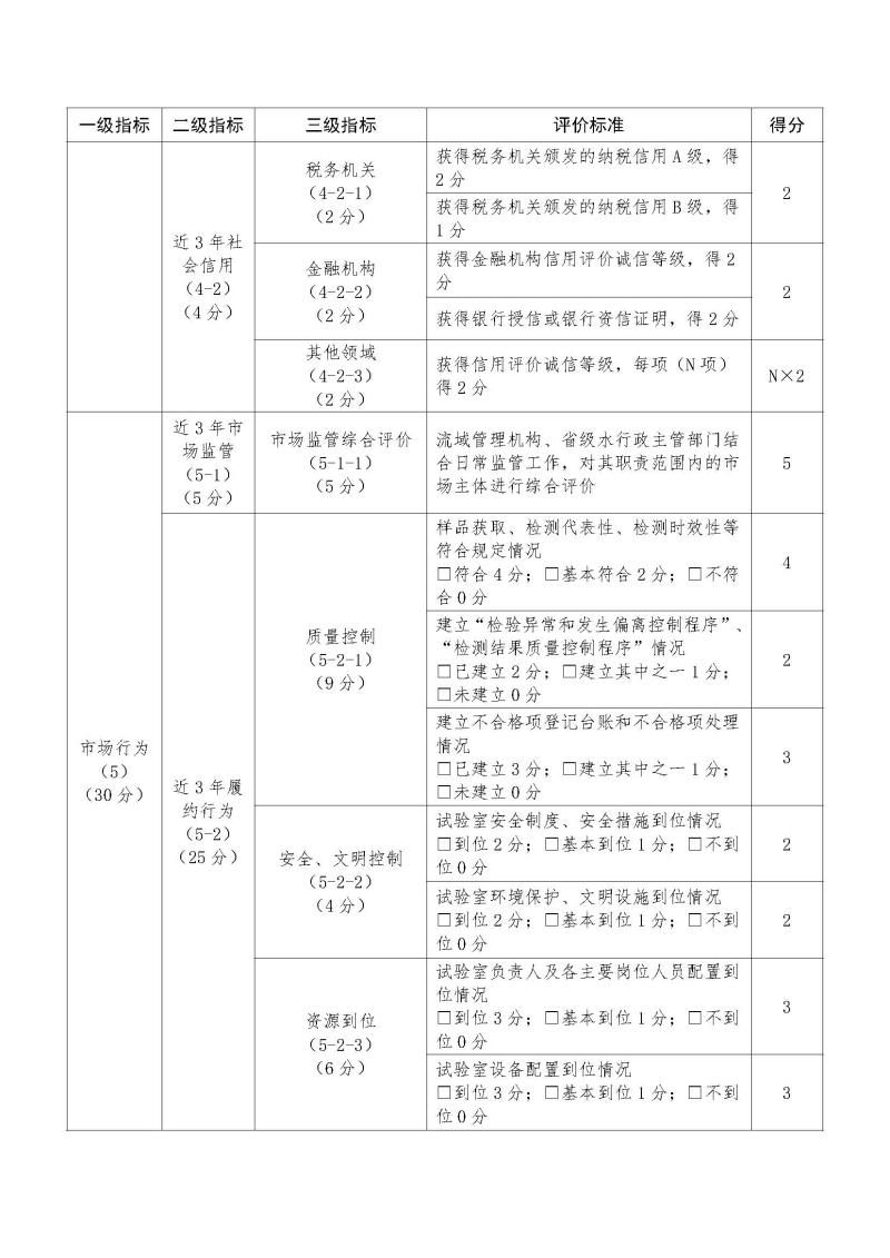 质量检测信用标准5.jpg